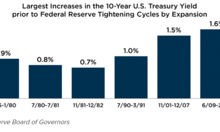 Rising Treasury yields far from a red flag