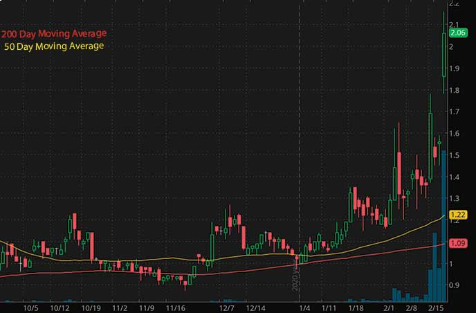 penny stocks to buy under 5 Citius Pharmaceuticals Inc. CTXR stock chart