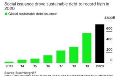 ESG-Related Bond Issuance Surges in 2020