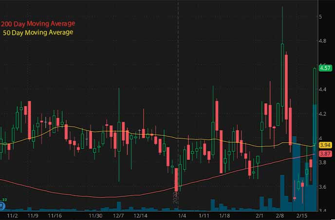 top penny stocks to watch Corvus Pharmaceuticals CRVS stock chart