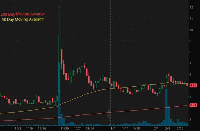 top penny stocks to watch Oblong Inc. OBLG stock chart