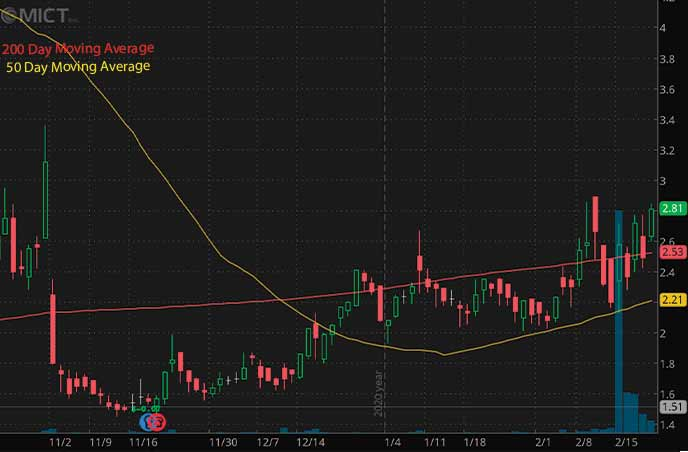 top penny stocks to watch today MICT Inc. MICT stock chart