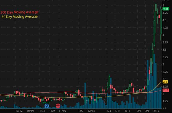 top penny stocks to watch today PAVmed PAVM stock chart