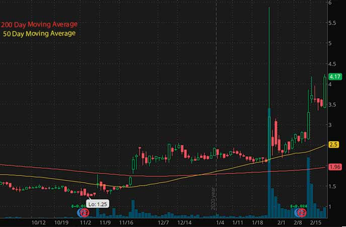top penny stocks to watch today Trivago TRGV stock chart