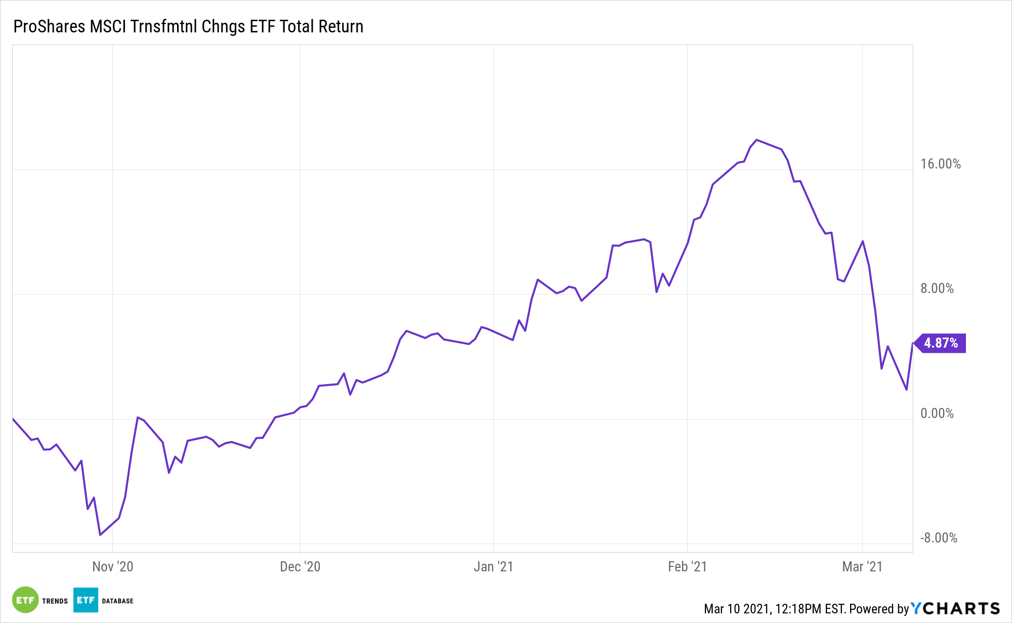ANEW 6 Month Total Return