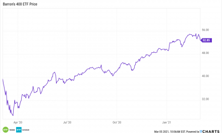The BFOR ETF: Mid Cap Returns that Outperform the S&P 500