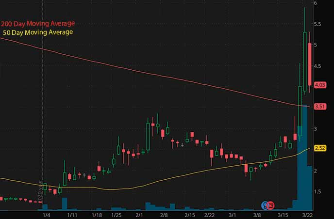 NFT penny stocks to watch right now Hall Of Fame Resort Entertainment HOFV stock chart