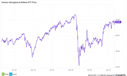 This Inflation-Fighting Sector ETF May Surprise You