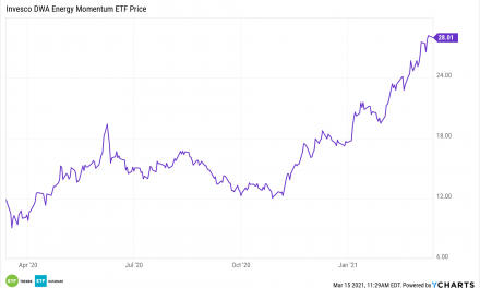 Ride the Energy Rally with 'PXI', Up a Modest 140%