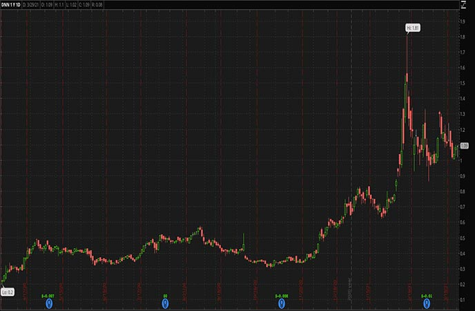 Penny Stocks to Watch Denison Mines Corp. (DNN Stock Chart)