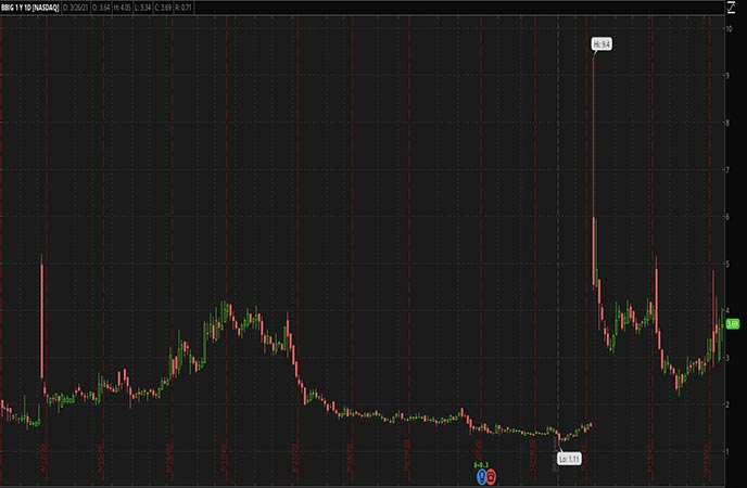 Penny Stocks to Watch Vinco Ventures Inc. (BBIG Stock Chart)