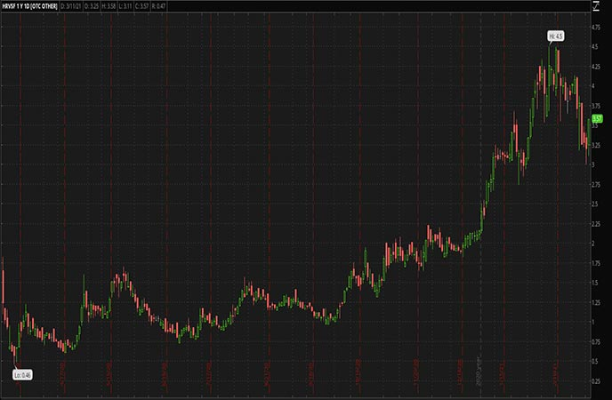 Penny_Stocks_to_Watch_Harvest_Health_&_Recreation_Inc_HRVSF_Stock
