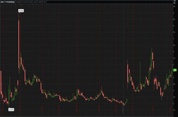 Penny_Stocks_to_Watch_Lion_Group_Holding_Ltd_LGHL_Stock_Chart