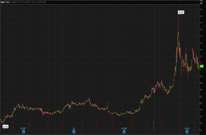 Renewable Energy Penny Stocks to Watch Denison Mines Corp DNN Stock