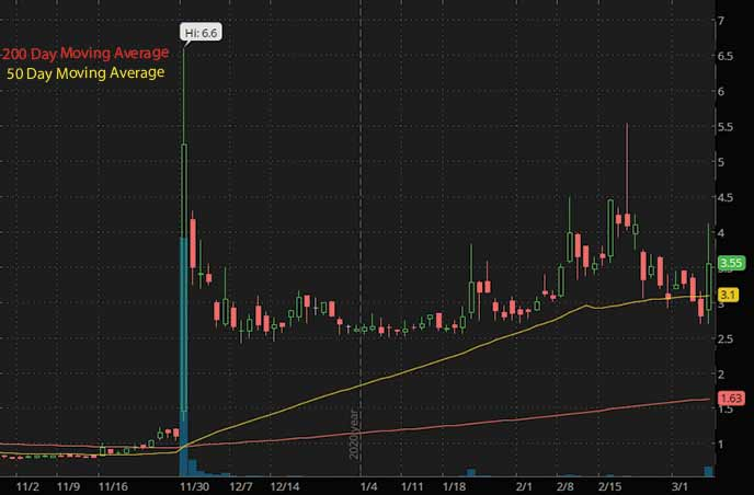 best penny stocks to buy Auris Medical Holding EARS stock chart