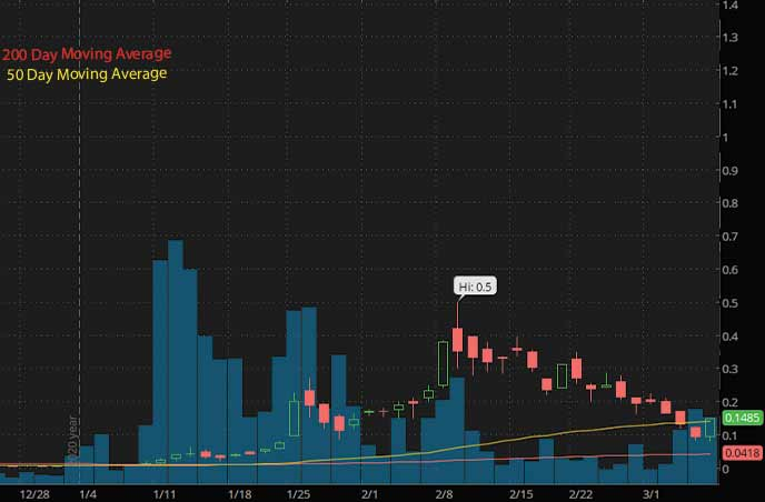 best penny stocks to buy Ozop Energy Solutions Inc. OZSC stock chart