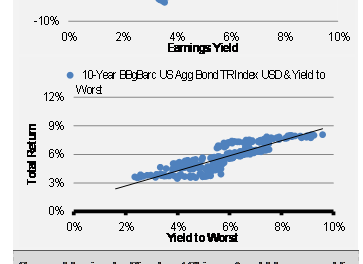 The Fixed Income Conundrum: Part I Understanding the Challenge