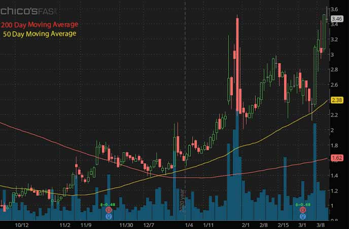 epicenter penny stocks to buy sell Chicos FAS CHS stock chart