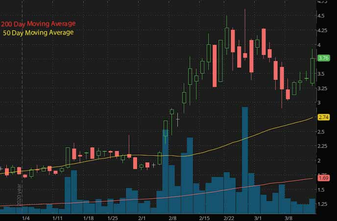 epicenter penny stocks to buy sell Tuniu Corp TOUR stock chart