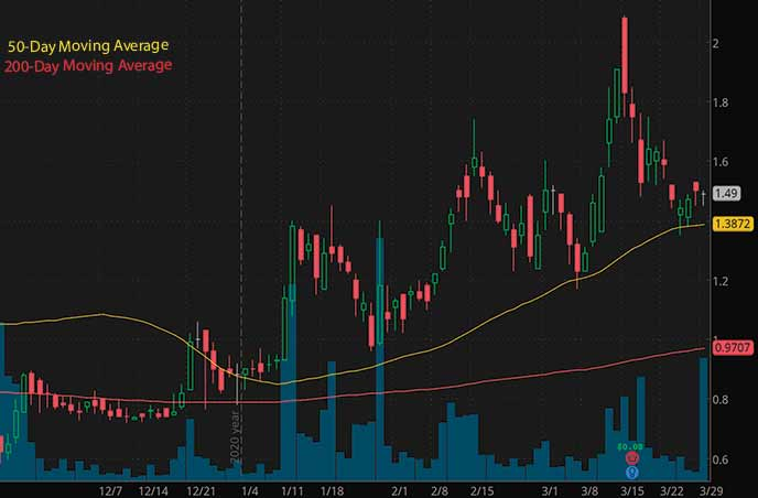 good penny stocks to watch Performant Financial Corporation PFMT stock chart
