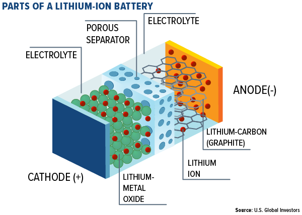 Parts of a Lithium battery