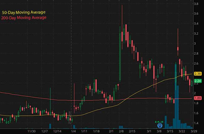 penny stocks to buy now Market Therapeutics MRKR stock chart