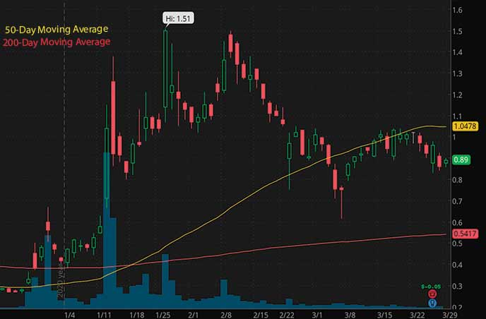 penny stocks to watch right now Biolase Inc. BIOL stock chart