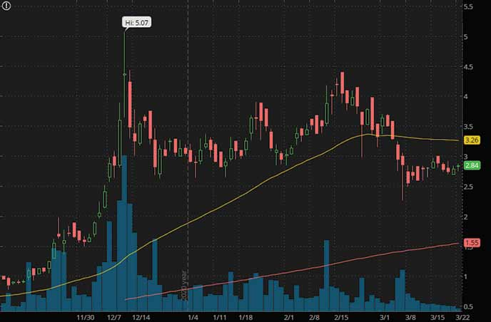 psychedelic penny stocks to watch MindMed MMEDF stock chart