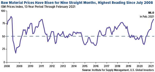 Raw material prices have risen for nine straight months, highest reading since July 2008