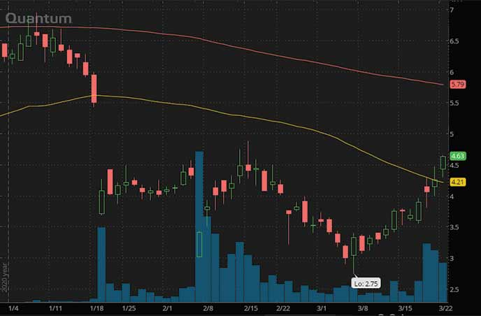 reddit penny stocks Document Security Systems Inc. DSS stock chart