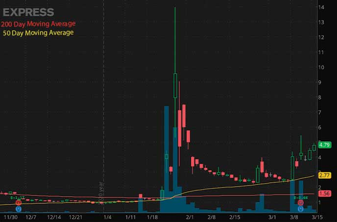reddit penny stocks to watch Express Inc. EXPR stock chart