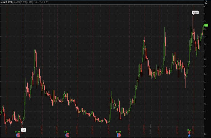 Penny Stocks to Watch Drive Shack Inc. (DS Stock Chart)