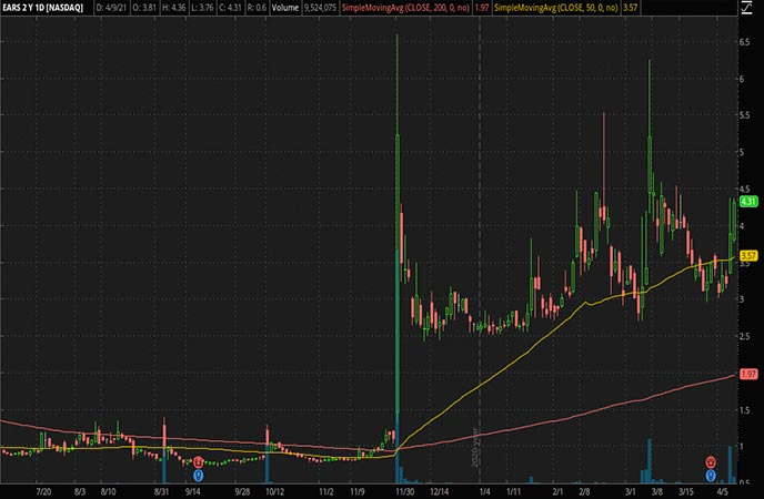 Penny Stocks to_Watch Auris Medical Holding Ltd EARS Stock Chart