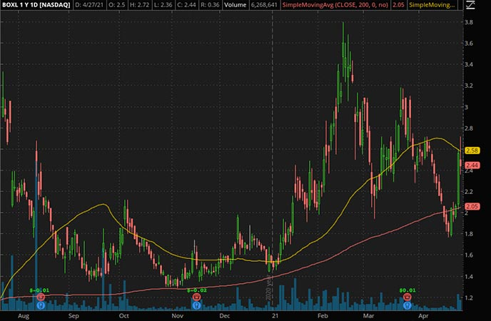 Penny_Stocks_to_Watch_Boxlight Corp. (BOXL Stock Chart)