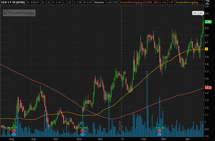 Penny_Stocks_to_Watch_Clear Channel Outdoor Holdings Inc. (CCO Stock Chart)