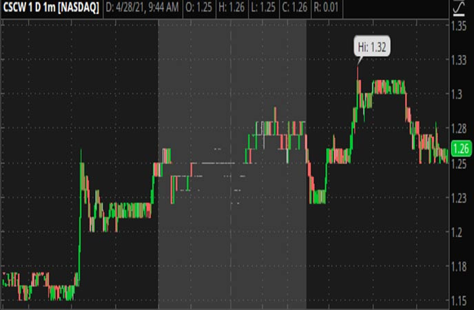 Penny_Stocks_to_Watch_Color_Star_Technology_4_28_CSCW_Stock_Chart