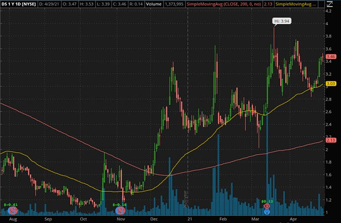 Penny_Stocks_to_Watch_Drive Shack Inc. (DS Stock Chart)
