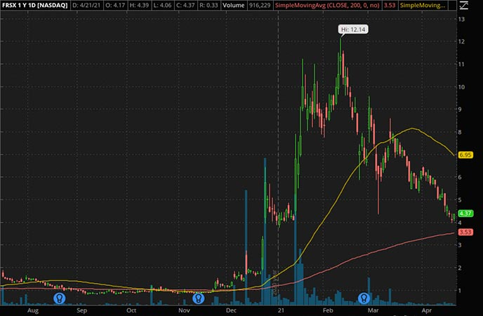Penny_Stocks_to_Watch_Foresight Autonomous Holdings ADR (FRSX Stock Chart)