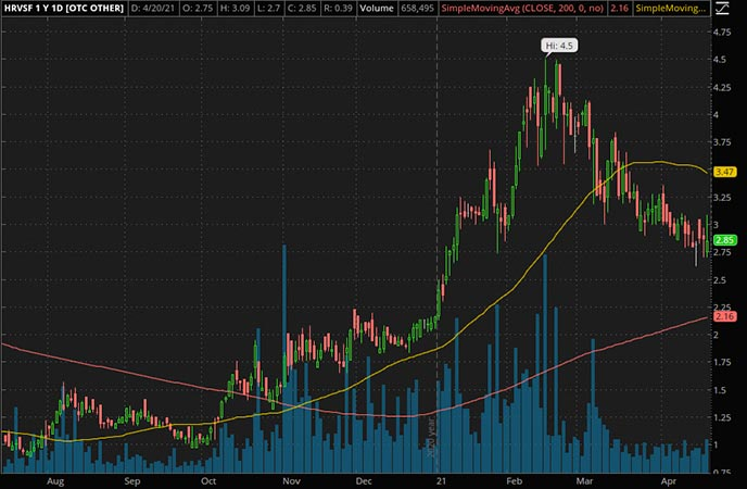 Penny_Stocks_to_Watch_Harvest Health & Recreation Inc. (HRVSF Stock Chart)