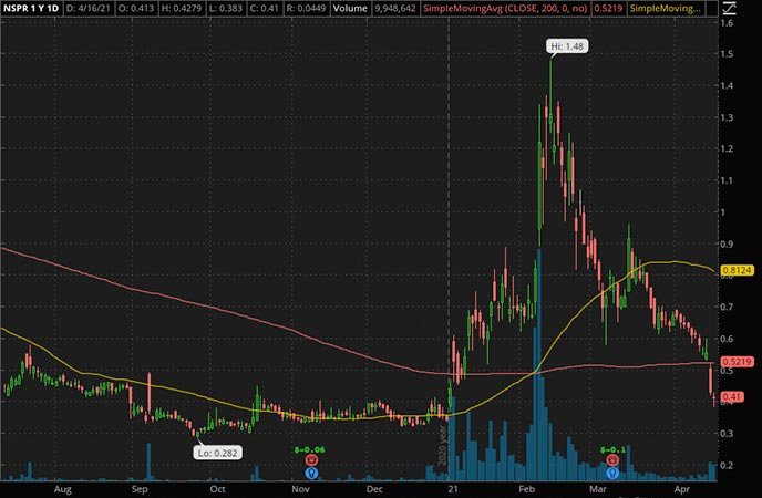 Penny_Stocks_to_Watch_InspireMD Inc. (NSPR Stock Chart)