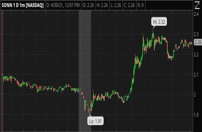 Penny_Stocks_to_Watch_Sonnet_BioTherapeutics_Holdings_SONN_Stock