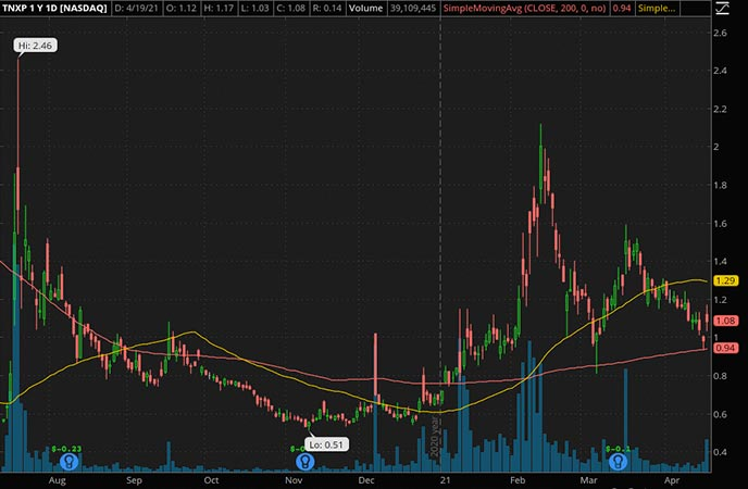 Penny_Stocks_to_Watch_Tonix Pharmaceuticals Holding Corp. (TNXP Stock Chart)