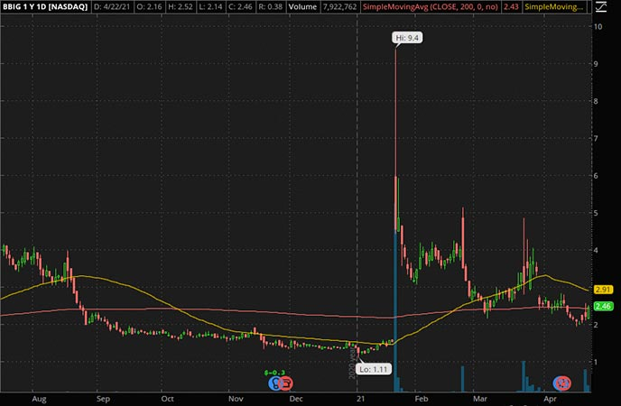 Penny_Stocks_to_Watch_Vinco Ventures Inc. (BBIG Stock Chart)