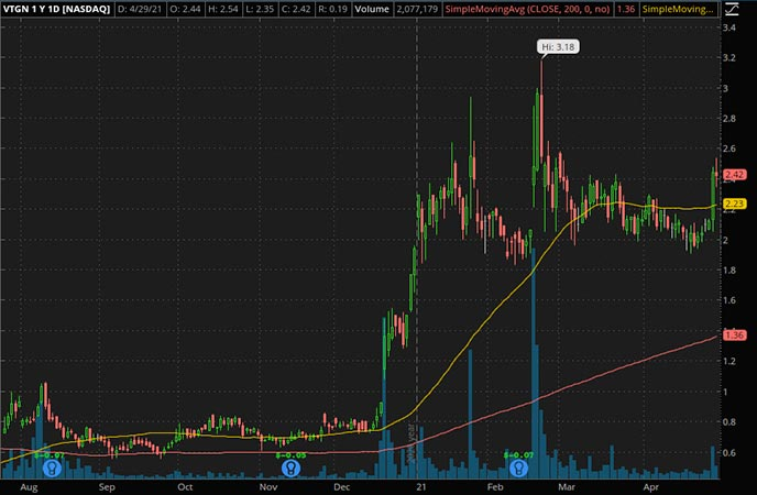 Penny_Stocks_to_Watch_Vistagen Therapeutics Inc. (VTGN Stock Chart)