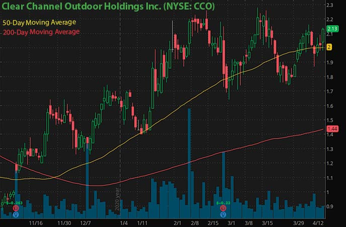 best penny stocks to buy right now Clear Channel Outdoor Holdings Inc. CCO stock chart