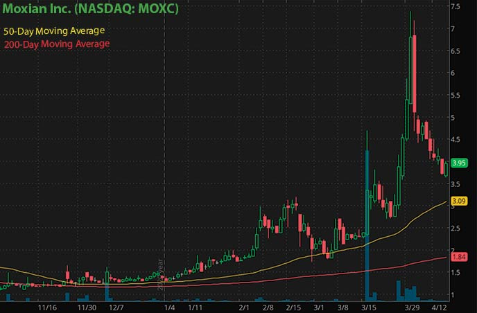 best penny stocks to buy right now Moxian Inc. MOXC stock chart