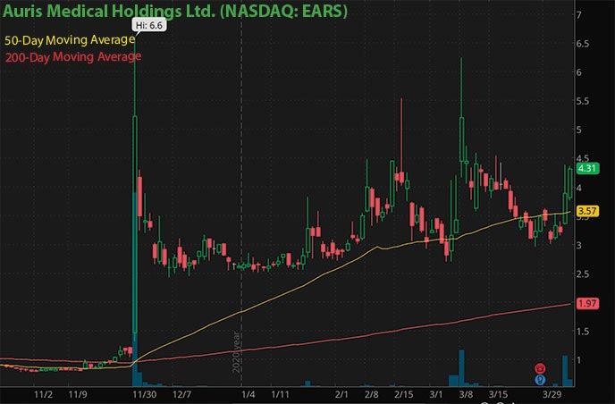 hot biotech penny stocks to watch right now Auris Medical Holdings Ltd. EARS stock chart