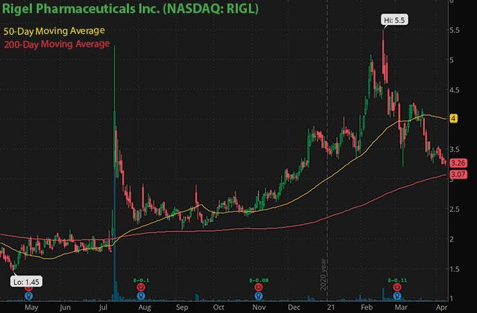 hot biotech penny stocks to watch right now Rigel Pharmaceuticals RIGL stock chart