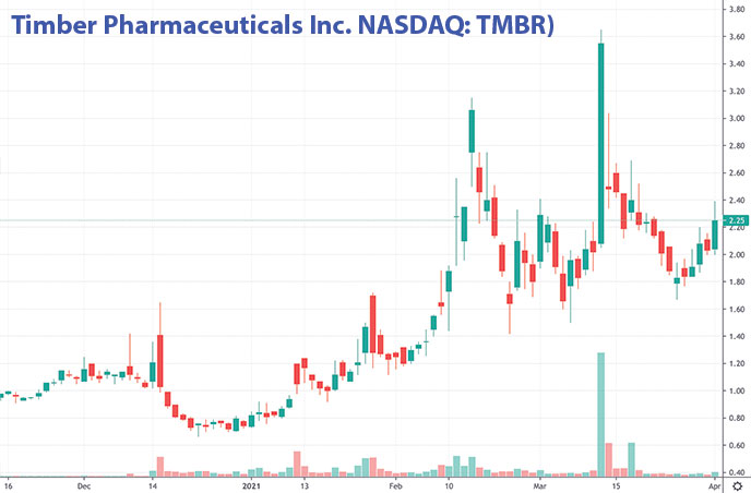 penny stocks to buy on Robinhood Timber Pharmaceuticals TMBR stock chart