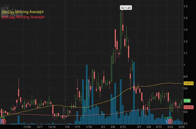 penny stocks to buy under $1 on Robinhood IT Tech Packaging ITP stock chart